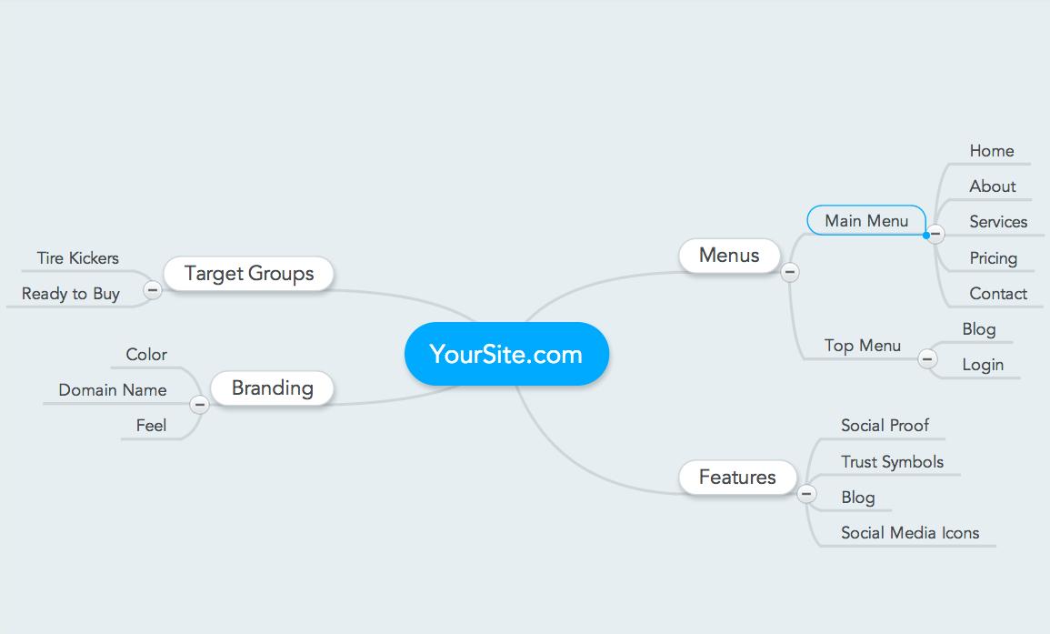 Sample Mindmap