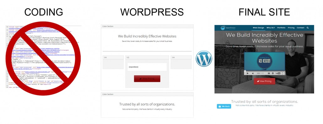 WordPress makes creating and editing your site easier.